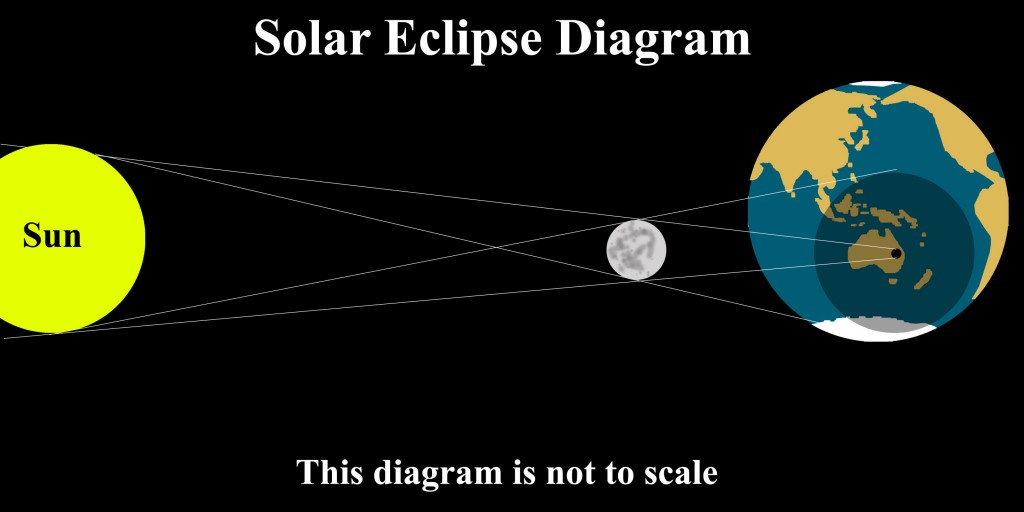 Lunar And Solar Eclipse Diagram For Kids �solar eclipses happen when